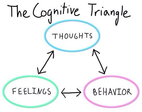 ... , Feelings, Behaviours – The Cognitive Triangle | Ellen's OCD Blog