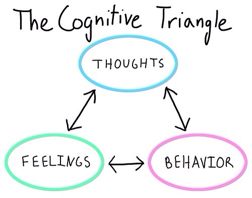 Thought-Feeling-Behavior Triangle Worksheet for 7th - 12th Grade ...